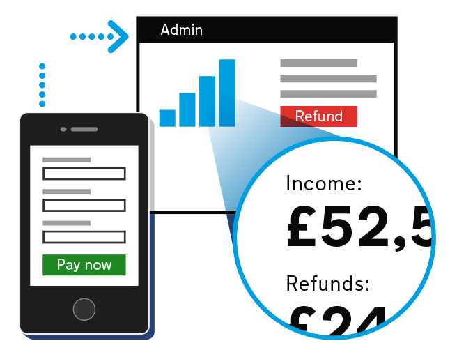 Payment screen on mobile and dashboard with refund function.